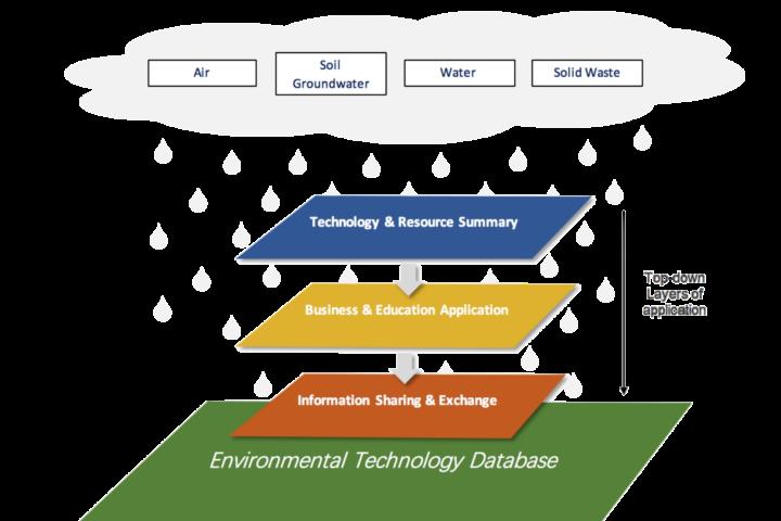 Tech Database Content